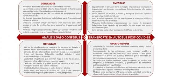 Análisis Dafo De Confebus Del Autobús Post Covid 19
